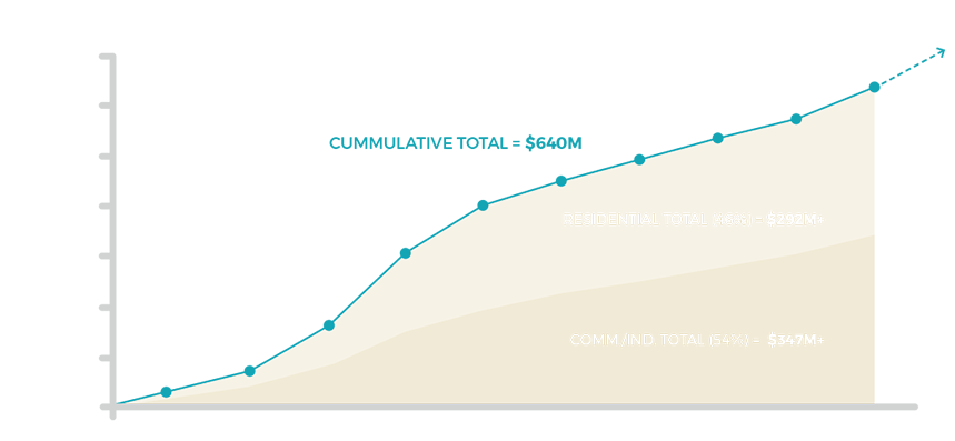 Steinbach Construction Permit Value