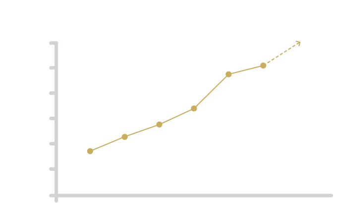 Steinbach's economic development is fueled by it's consistent population growth